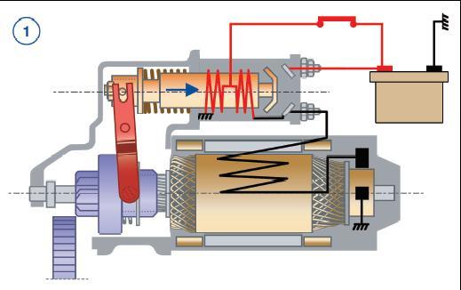 Apprentissage de la mécanique automobile (stages, ressources) Demarr11