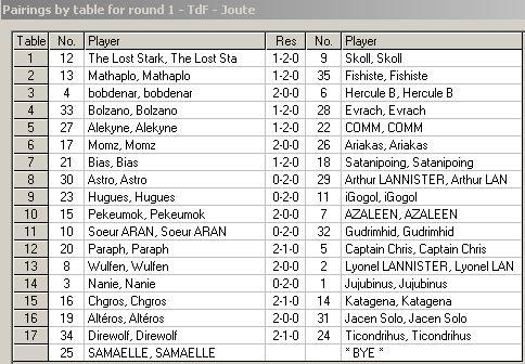 [CF] Détails des Rondes, Tableau final, et Classement après 5rondes Ronde110