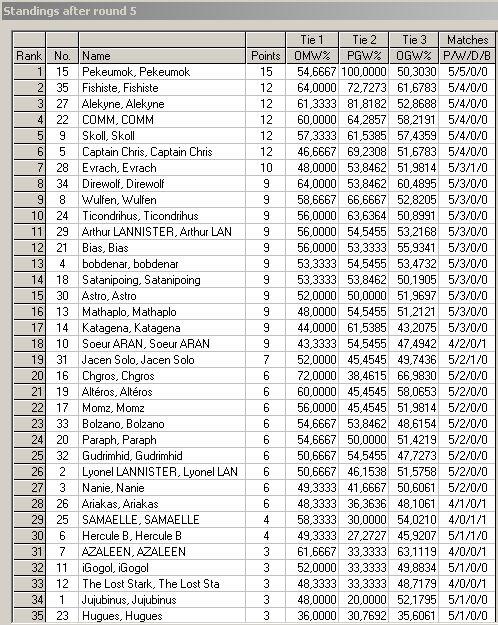 [CF] Détails des Rondes, Tableau final, et Classement après 5rondes Top811