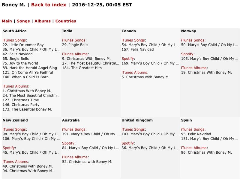 24/12/2016 Boney M. iTunes/Spotify Global Artist Ranking 25d1610