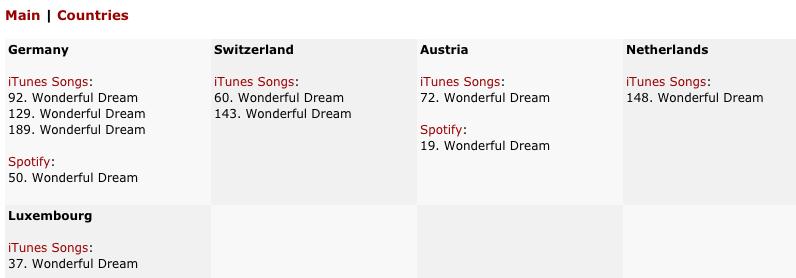23/12/2016 Boney M. in iTunes/Spotify TOP200 worldwide Mt_20113
