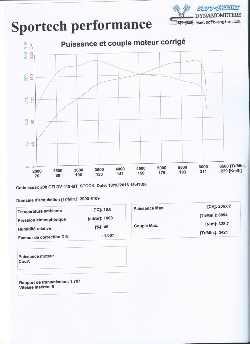 [Alexboubi] 208 GTI By Peugeot Sport - Page 2 208_st10