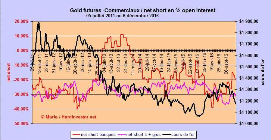 Marché or et argent /Comex / positions des bullions banks / infos en mensuel - Page 5 Gold-e10