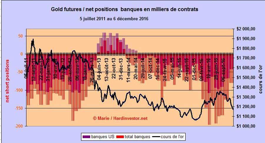 Marché or et argent /Comex / positions des bullions banks / infos en mensuel - Page 5 Gold-e11