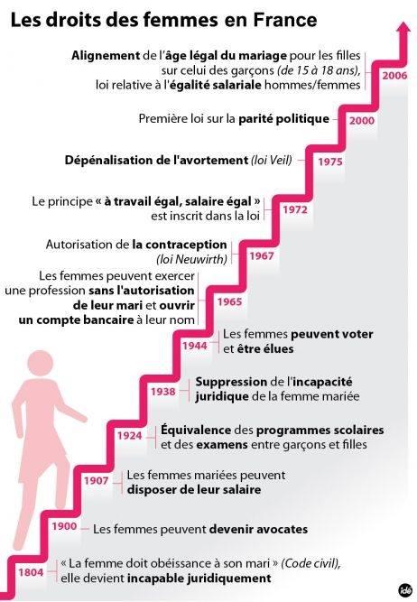 les droit de la femme en france et son évolution - Page 2 15894310