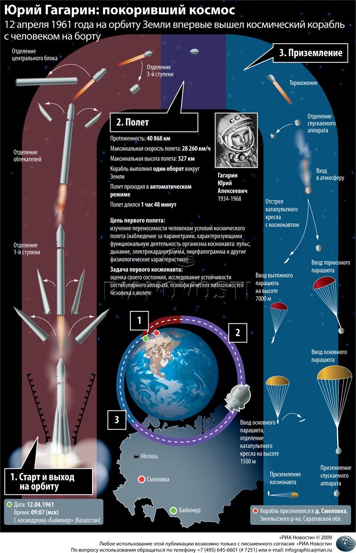 50 ème anniversaire Vol Gagarine - Page 2 16773910