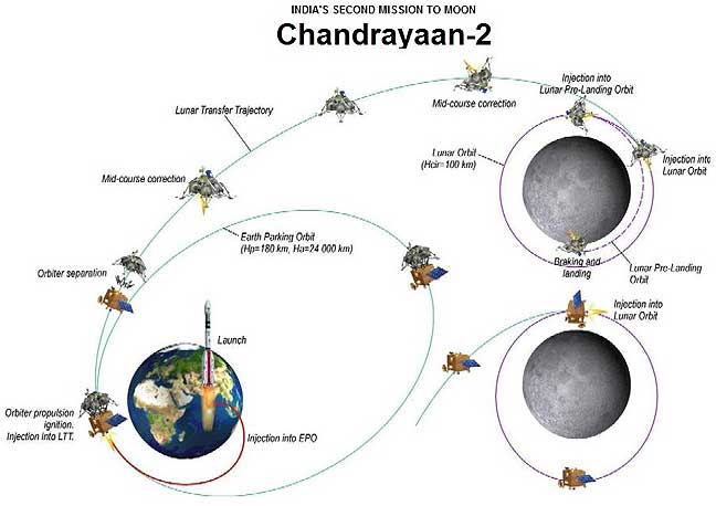 GSLV MkIII (Chandrayaan 2) - 22.07.2019 - Page 2 Chandr10