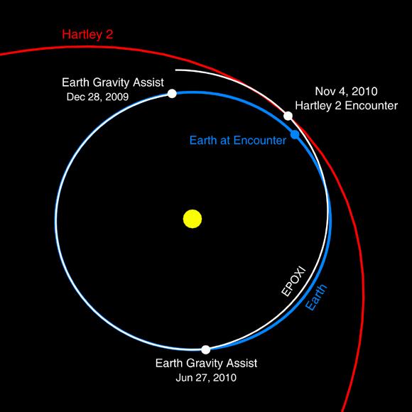 Epoxi - Mission secondaire de la sonde Deep Impact  Epoxi_11