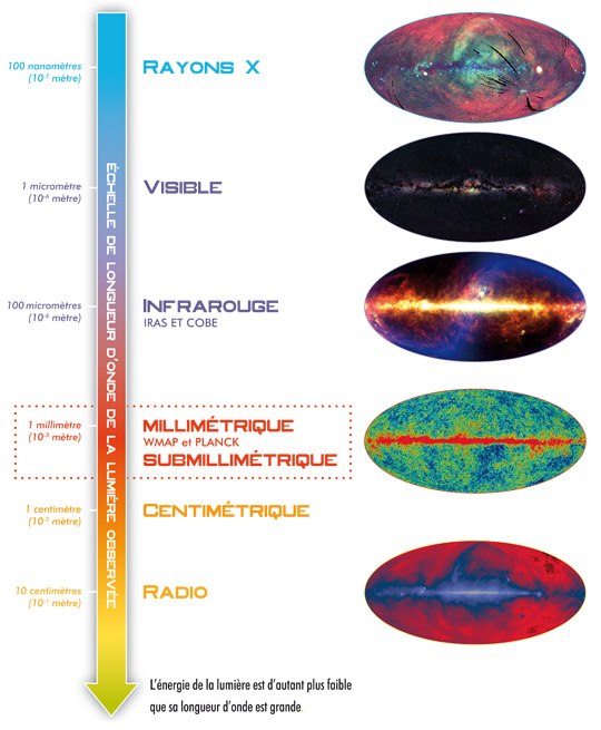 Planck - Observatoire spatial (ESA) - Page 2 Rayonn10