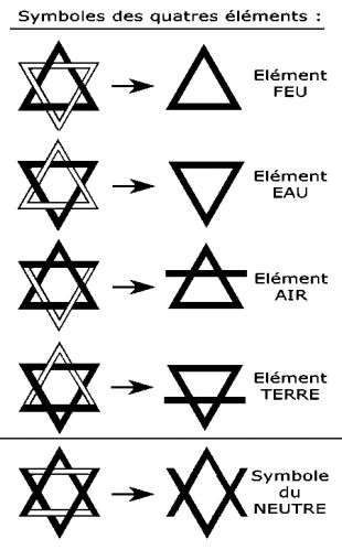 symbole des 4 éléments  Symbol10
