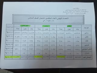الوسم نتيجة على المنتدى موقع نتائج امتحانات طلاب مصر 2019 : نتيجة الشهادة الاعدادية 219 1158