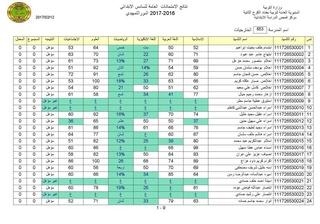 نتيجة امتحانات السادس الابتدائى التمهيدية 2018 بغداد الكرخ الثانية  1175