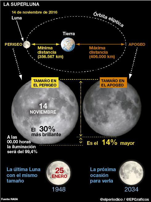 ¿Por qué es tan especial la superluna de este lunes 14 de noviembre? Img_0110
