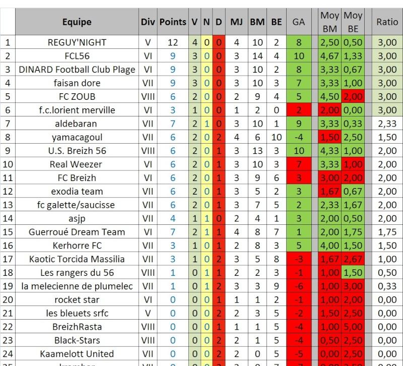 [EDITION 16] Statistiques équipes bretonnes Stats10