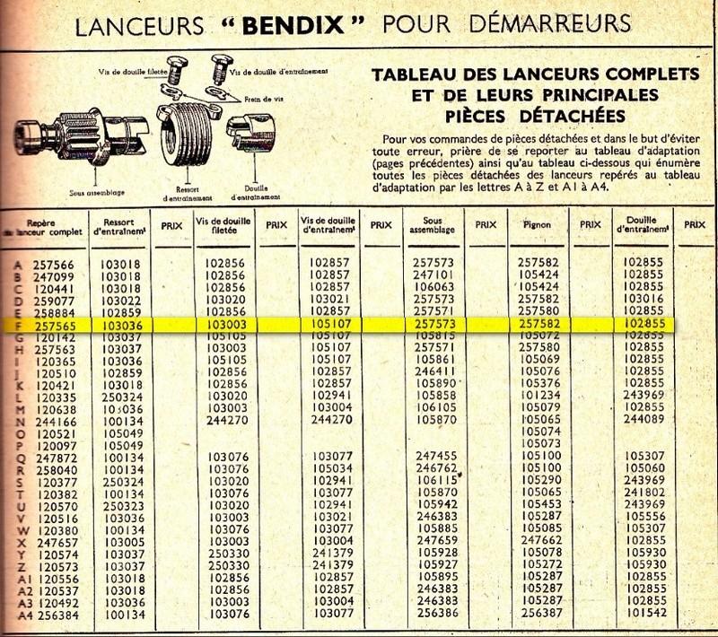Pignon de démarreur Bendix12