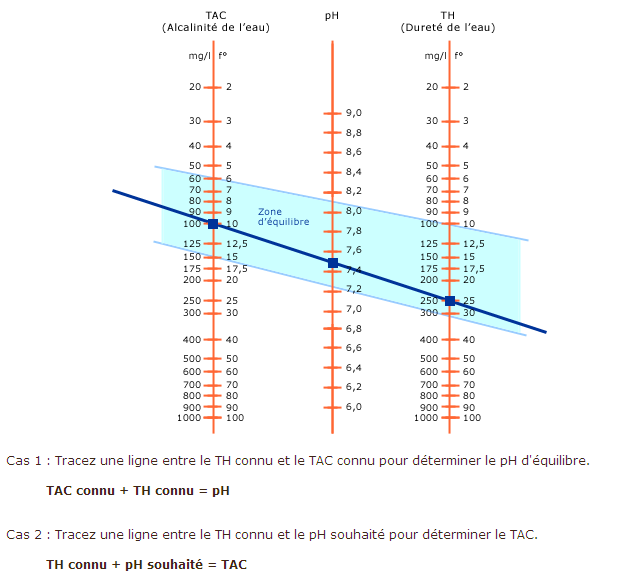 PH très haut Graphi10