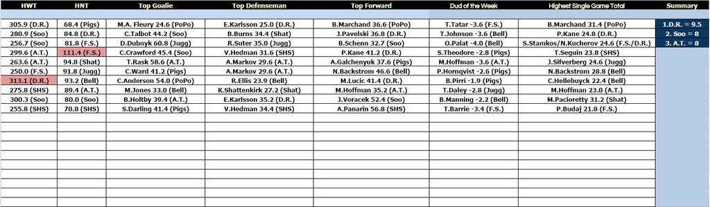 Big Board Summary - Week 10 Bb1010