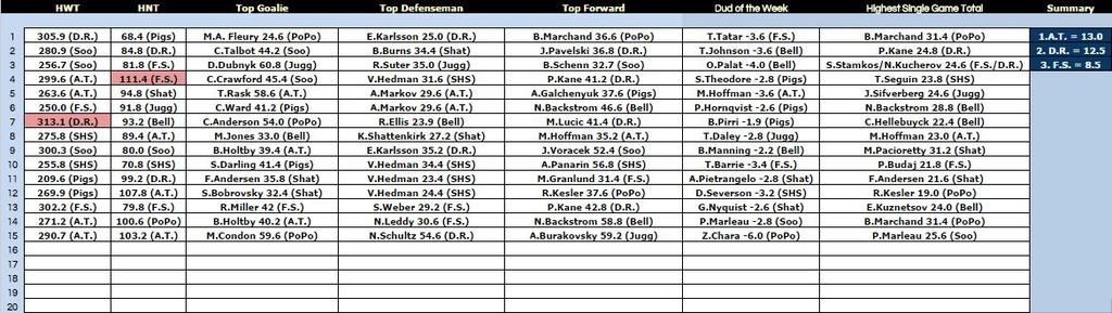 Big Board Summary - Week 15 Bb1510