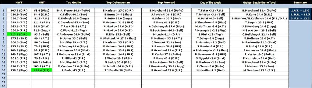 Big Board Summary - Week 16 Bb1610