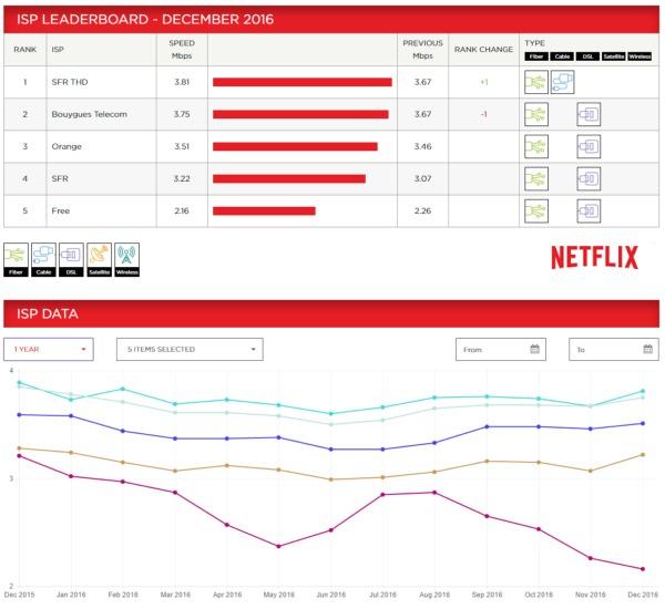 ISP Speed Index de Netflix: Bouygues Telecom second en Décembre Ispnet10