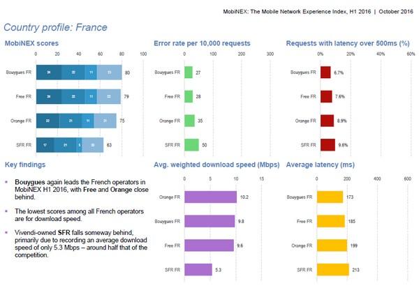 Bouygues Telecom second mondial sur la qualité du réseau au baromètre MobiNEX Mobine10