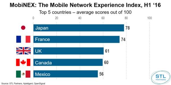 Bouygues Telecom second mondial sur la qualité du réseau au baromètre MobiNEX Mobine11