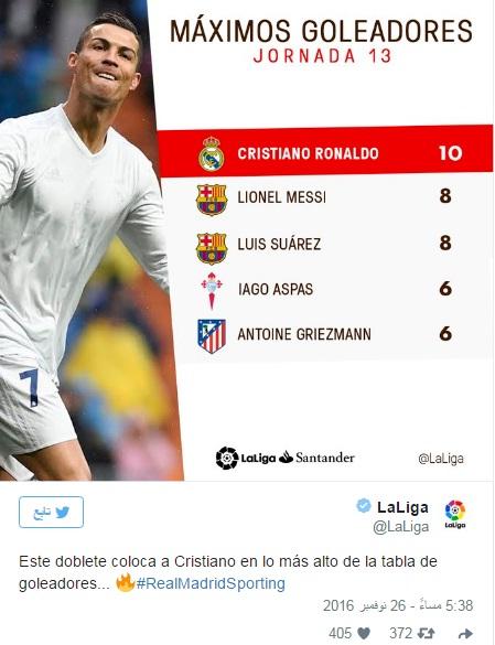 رونالدو يحقق رقما قياسيا جديدا مع ريال مدريد ! 10000011