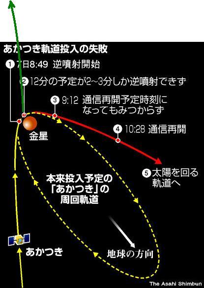 Akatsuki (Venus Climate Orbiter) - Mission de la sonde spatiale - Page 5 Akatsu10