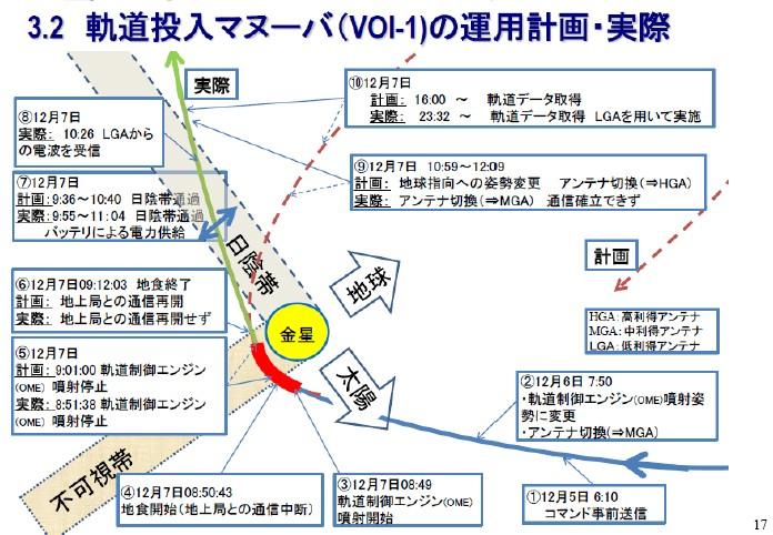 Akatsuki (Venus Climate Orbiter) - Mission de la sonde spatiale - Page 5 Akatsu11
