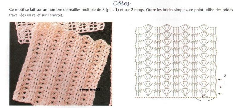 Point Cotes Cotes10