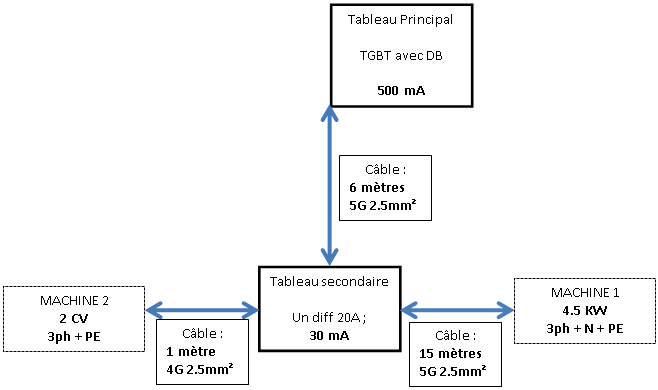 choix section câble et protection tableau pour raccordement ancienne ponceuse à bande  Image010