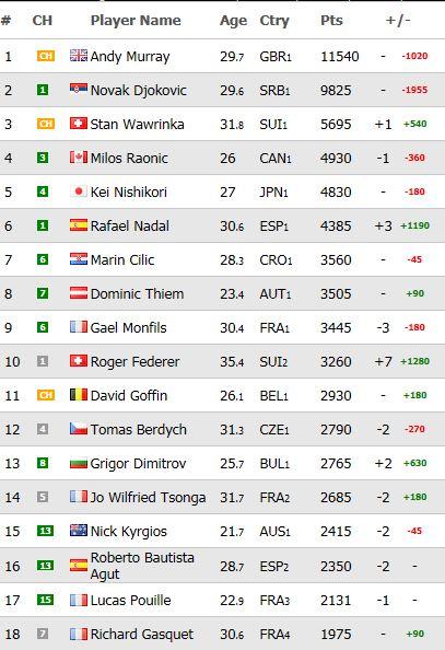 Classement ATP et WTA - Page 12 Top1010