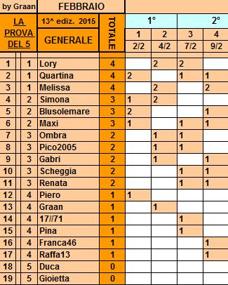 **Classifica**9 Febbraio Genera45