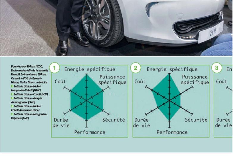 les différents composants pour batteries de VE Captur16