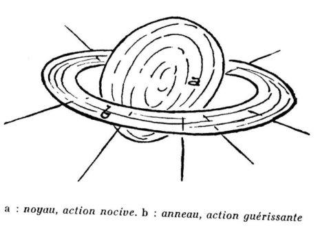 Les mystères de l'organisme humain : Les forces de guérison. Rudolf Steiner Saturn12
