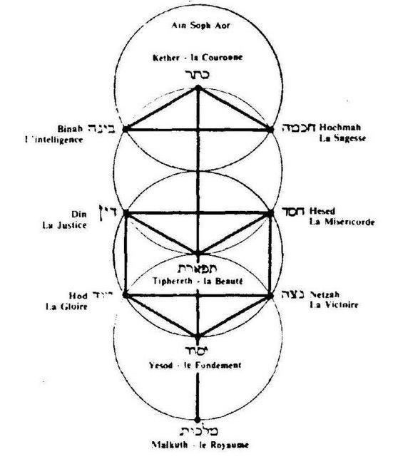 Annick de Souzenelle Le symbolisme du corps humain Sephir11