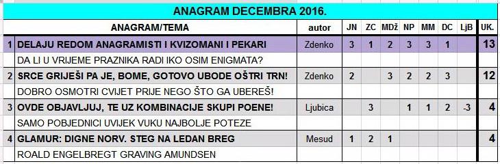 IGRA ANAGRAMA 2016/2 - Page 21 2016_d10