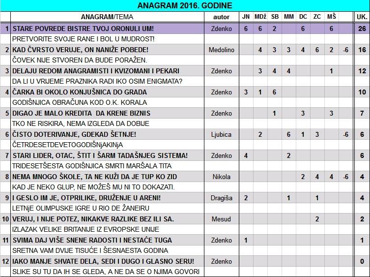 IGRA ANAGRAMA 2016/2 - Page 21 Anagra14