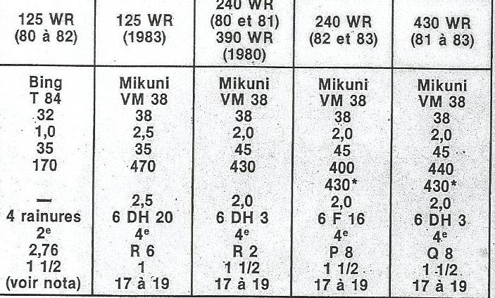 TABLEAU REGLAGES CARBURATEUR ALLUMAGE 1972/1984 de  125/250/420/430/500 Carbu_10