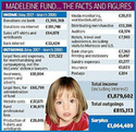 The 'Find Madeleine' Fund - run by the principle suspects in the concealment of Madeleine's corpse