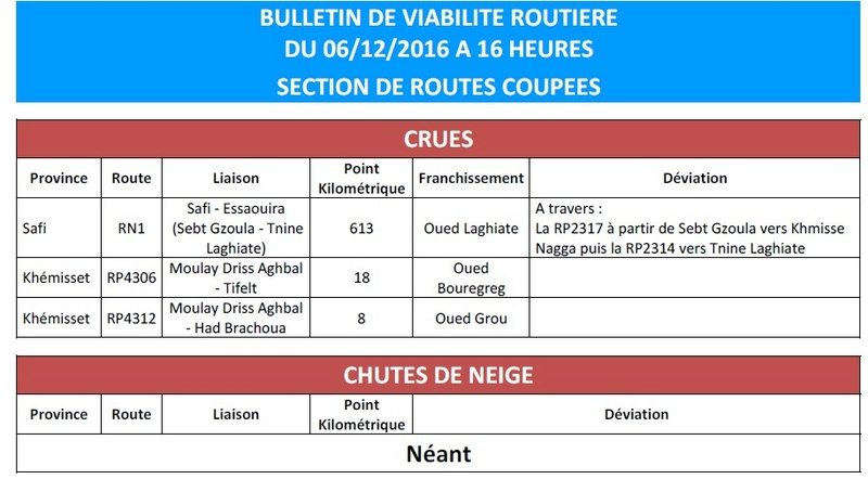 [Carburant, Routes, Police] Route cotiere R301 coupée au sud de Souira - Page 2 Bullet10