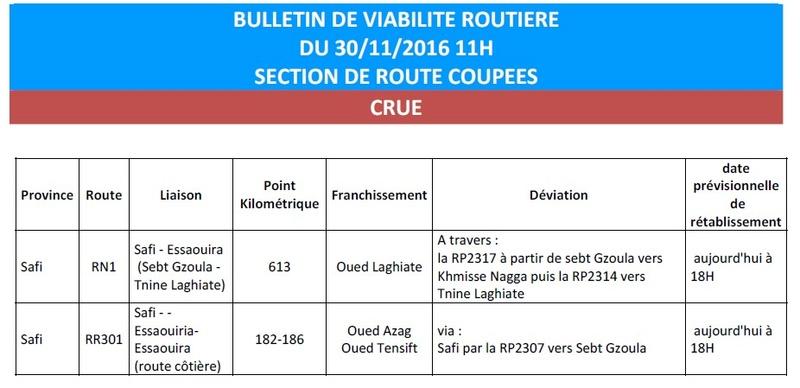 [Carburant, Routes, Police] Route cotiere R301 coupée au sud de Souira Etat_d10