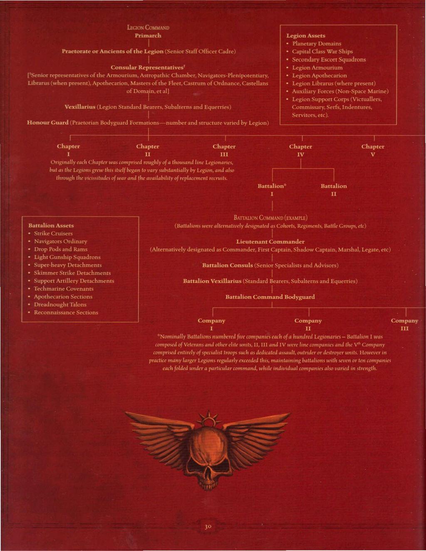 Organisation d'une Legion Legion12