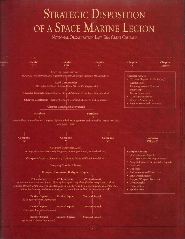 Organisation d'une Legion Legion13