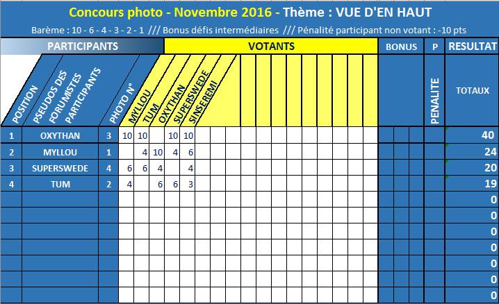 CONCOURS PHOTOS 2016 - RESULTAT FINAL EN P1 ! TUM VAINQUEUR 2016 ! Classe10