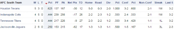 Tennessee Titans, Houston Texans, Indianapolis Colts, Jacksonville Jaguars - Page 8 Afc_so10