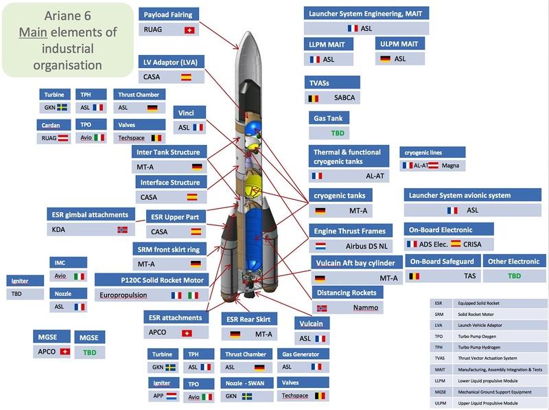 Ariane 6 (2/3) - Page 26 Cwm0xu10