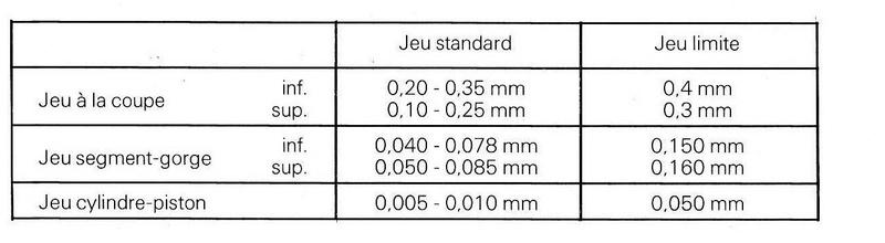 Contrôle de l'ajustement Segments / pistons Tablea10
