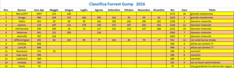 Classifica Forrest Gump 2016 Fg113