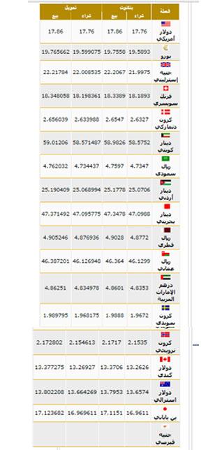 أسعار العملات اليوم 08-11-2016 بالبنوك المصرية Od_oe10